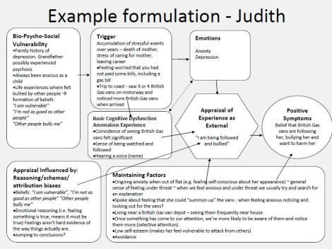 De emociones y pensamientos negativos a s ntomas for Case formulation template