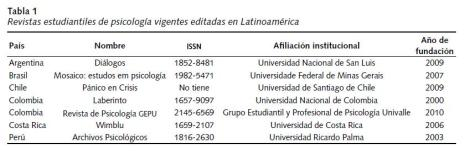 RevistasEstudiantesPsicología