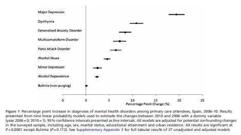 salud mental crisis