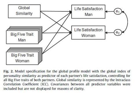 Furler et al (2013)