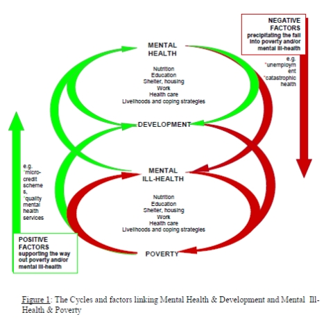Fuente: OMS, Breaking the vicious cycle of mental ill-health & poverty.