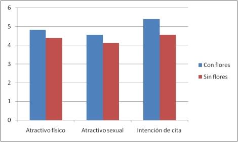 Elaboración propia a partir de Guégen (2011). Las puntuaciones más elevadas indican más atractivo físico y sexual y mayores intenciones de concertar una cita.